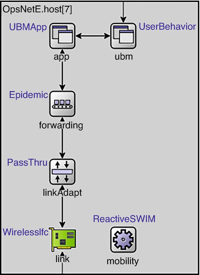 Simulating Opportunistic Networks with OMNeT ++ | SpringerLink