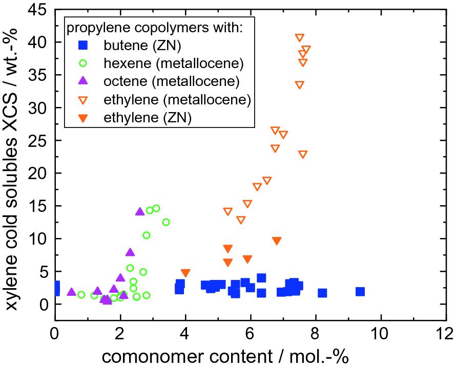 Polypropylene Copolymers | SpringerLink