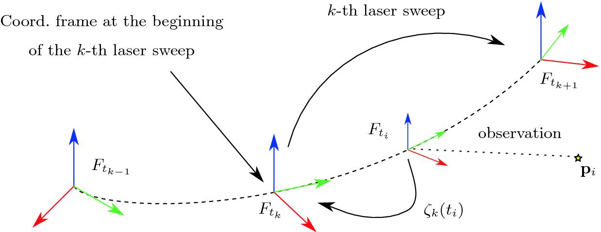 MC2SLAM: Real-Time Inertial Lidar Odometry Using Two-Scan