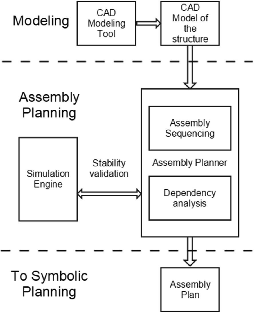 Combining Assembly Planning and Geometric Task Planning
