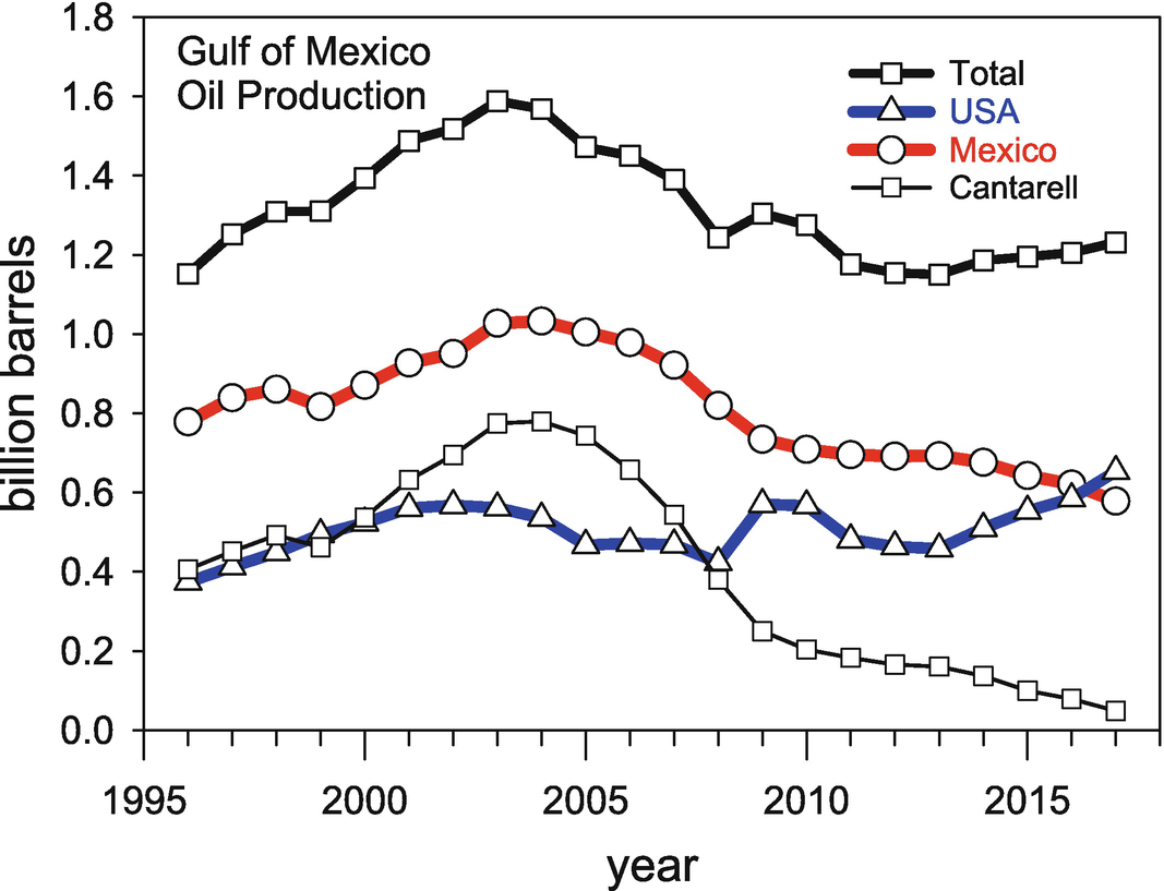 Deepwater Oil and Gas Production in the Gulf of Mexico and