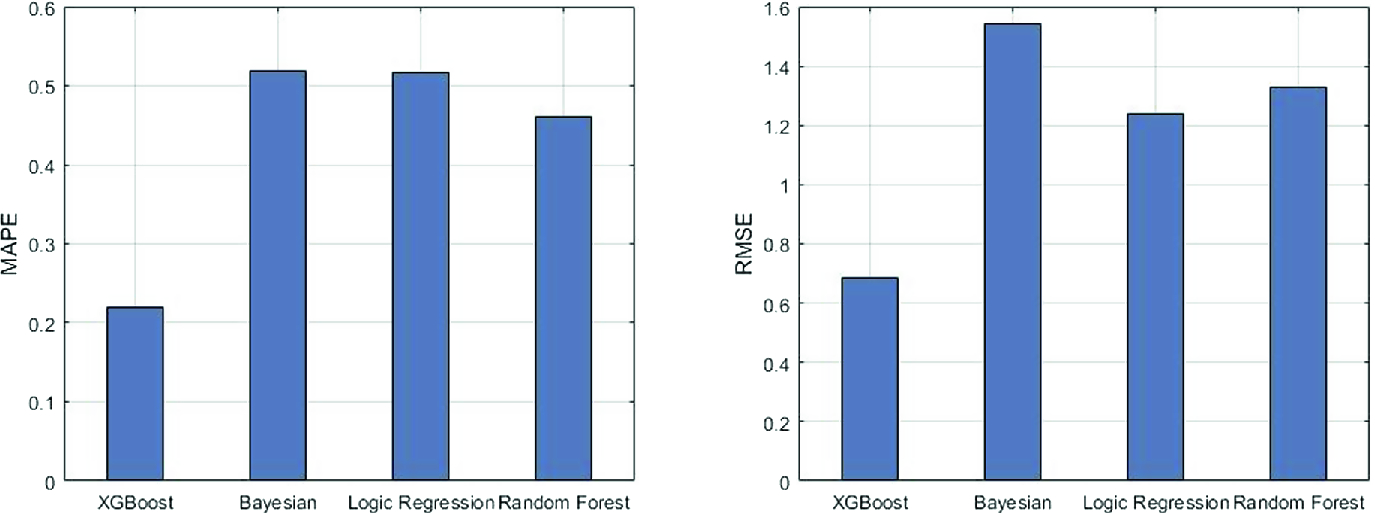 Predicting Duration of Traffic Accidents Based on Ensemble