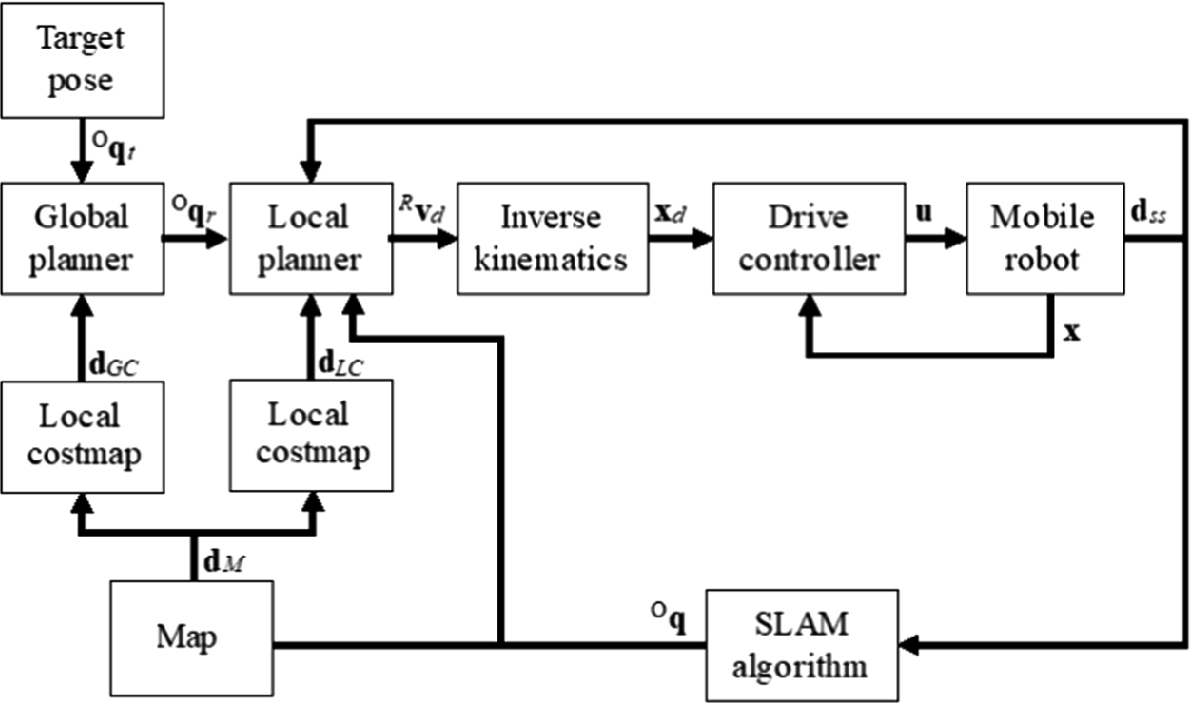 Motion Planning and Control of Social Mobile Robot – Part 1  Robot