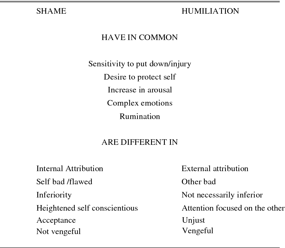 Distinguishing Shame, Humiliation and Guilt: An Evolutionary