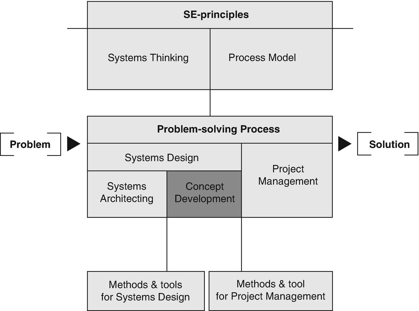 Discipline Practices Erect Detours For >> Concept Development Springerlink