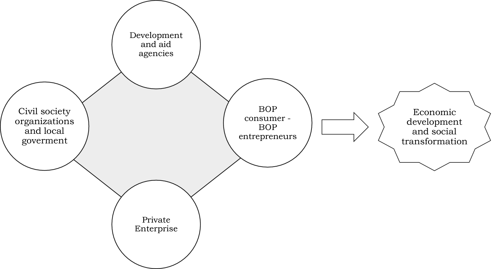 Social Innovation from Companies: Social Purpose Business Models