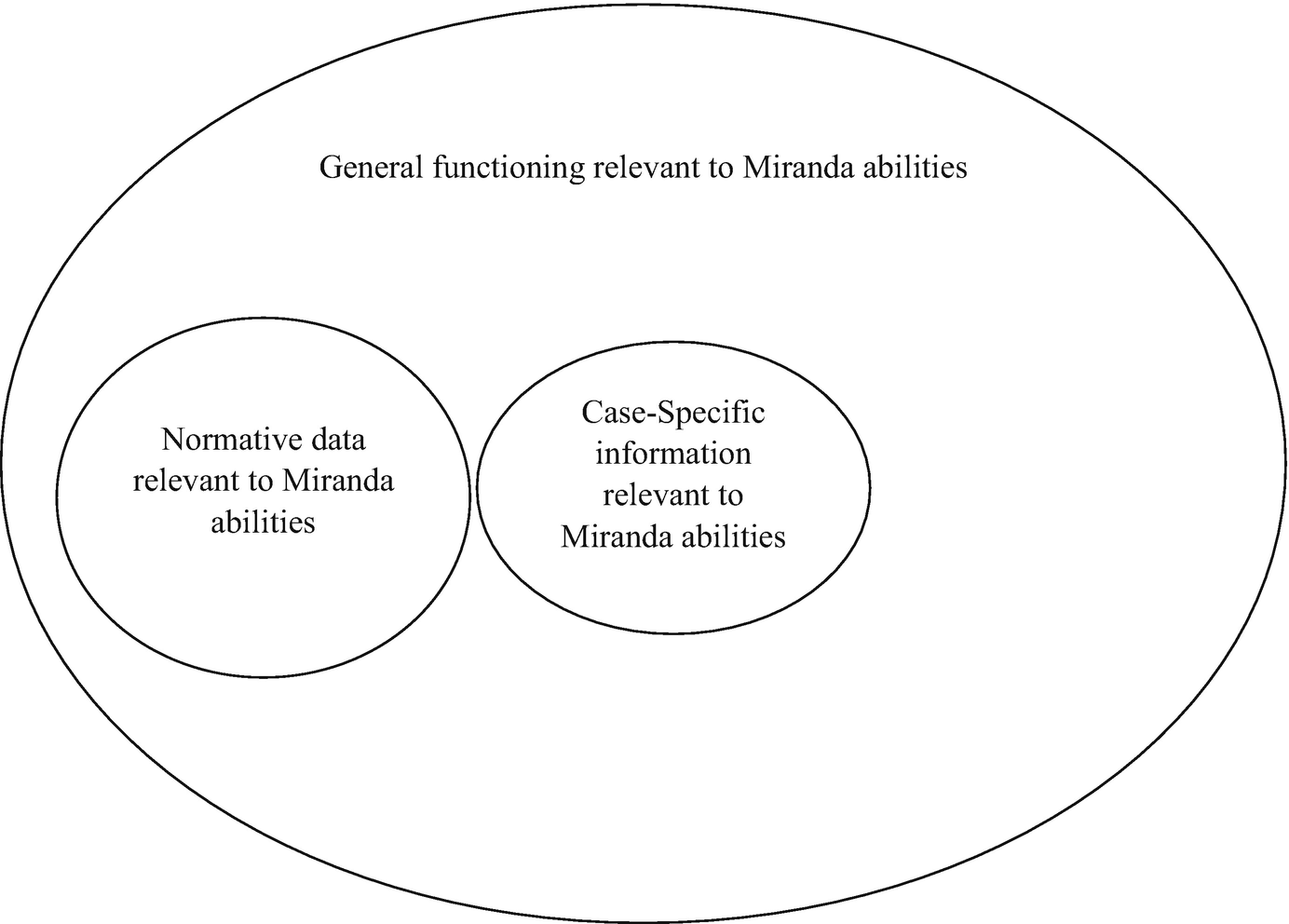 The Structure and Goals of Miranda Evaluations | SpringerLink