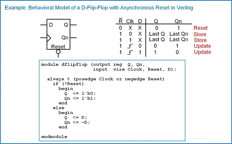 Behavioral Modeling of Sequential Logic | SpringerLink