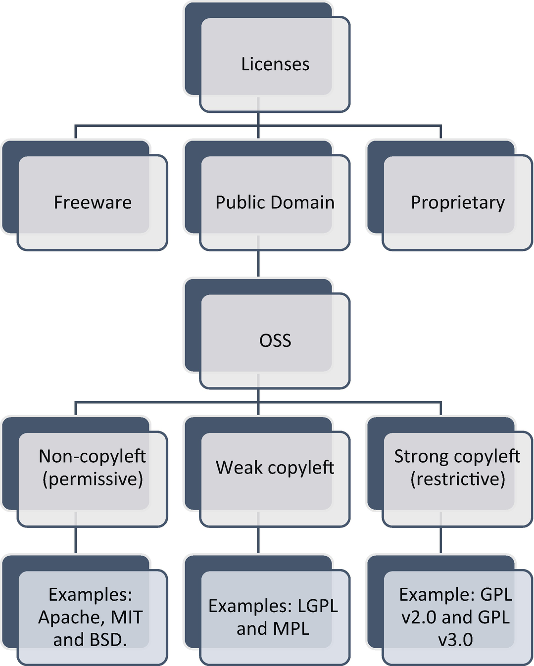 Open Source and Open Data Licenses in the Smart Infrastructure Era
