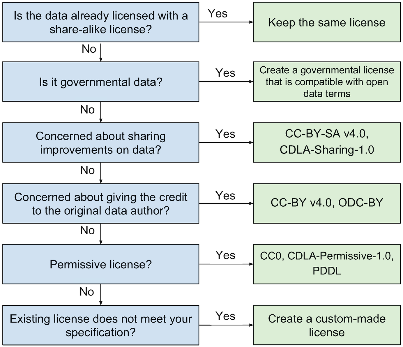 Open Source and Open Data Licenses in the Smart