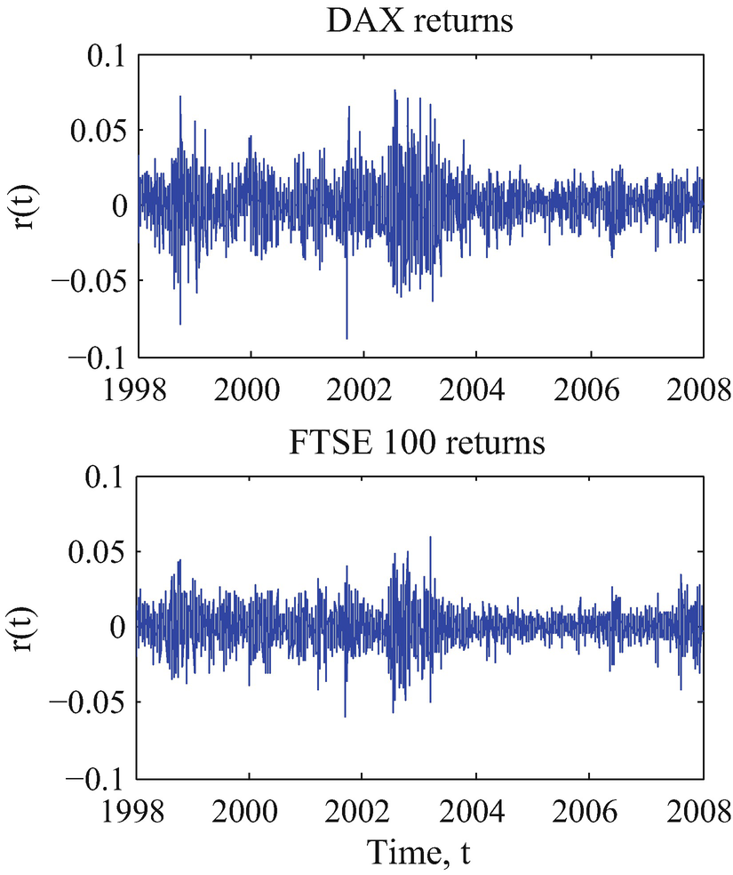 Time Series with Stochastic Volatility | SpringerLink