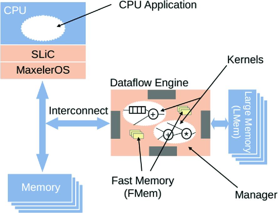 Bitcoin Mining Using Maxeler DataFlow Computers | SpringerLink