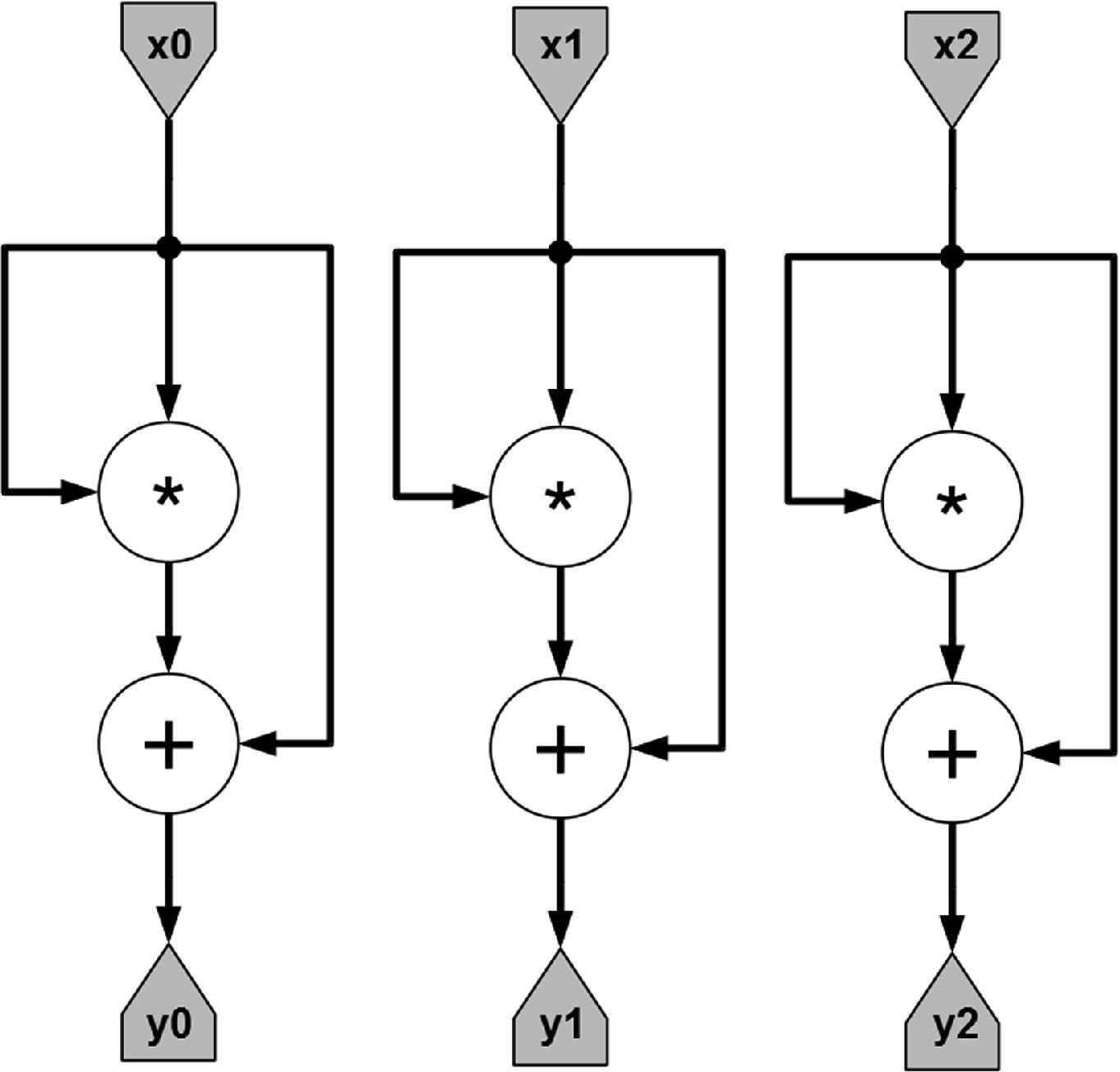 Bitcoin Mining Using Maxeler DataFlow Computers   SpringerLink