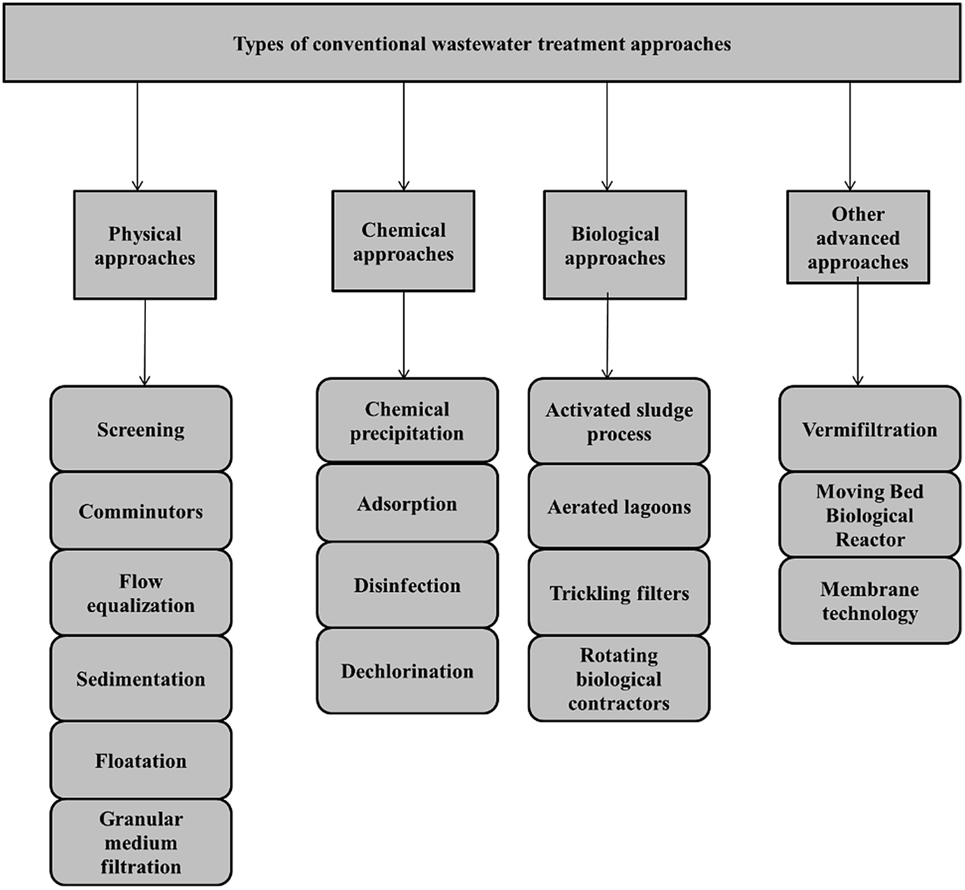 Feasibility of Microalgal Technologies in Pathogen Removal from ...