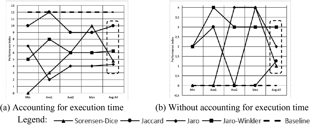 Similar Terms Grouping Yields Faster Terminological Saturation