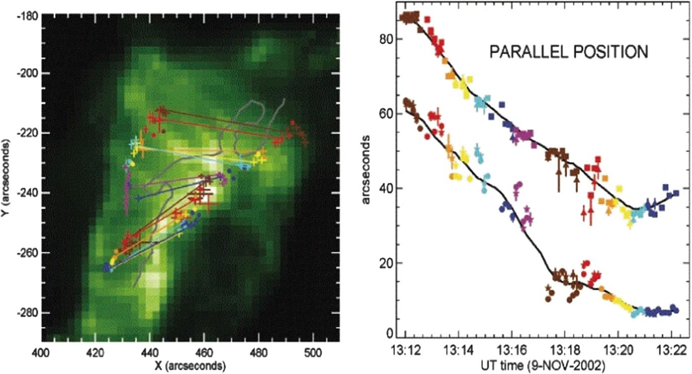 Flares: Nonthermal Particles   SpringerLink