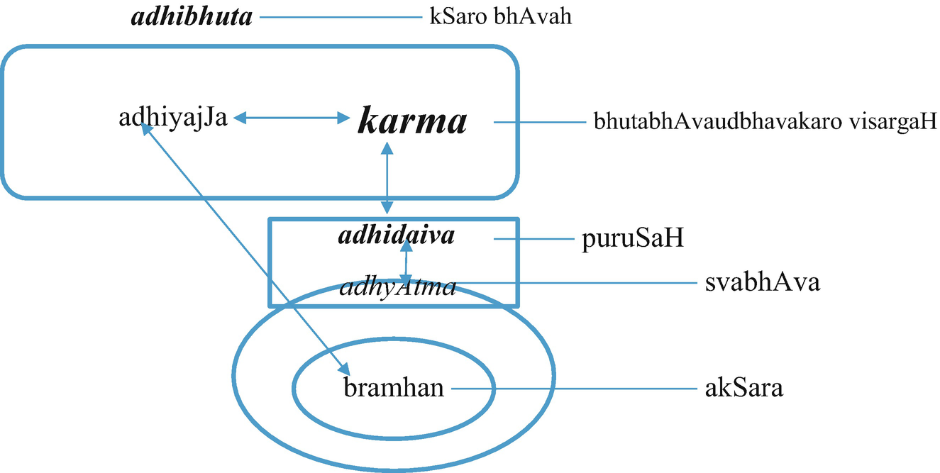 AdhyAtma or Spirituality: Construct Definition and
