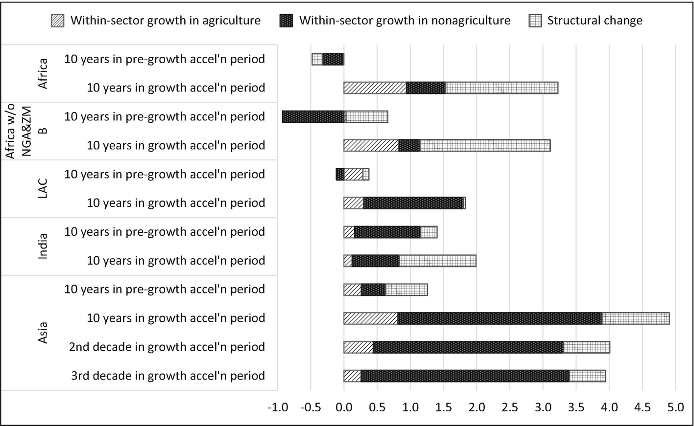 The Recent Growth Boom in Developing Economies A Structural ...