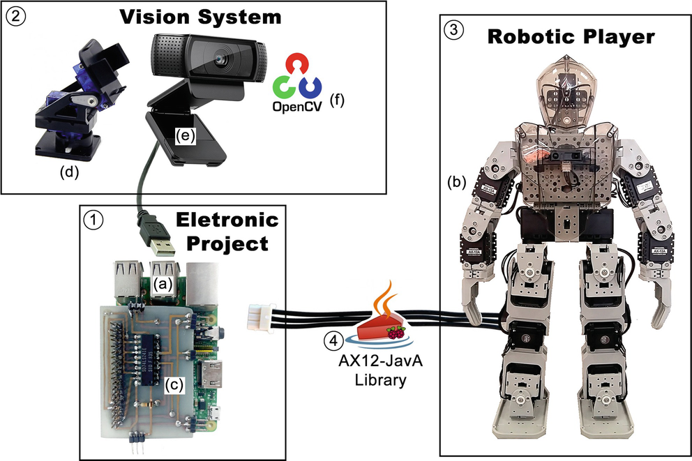 Humanoid Soccer Player and Educational Robotic: Development an