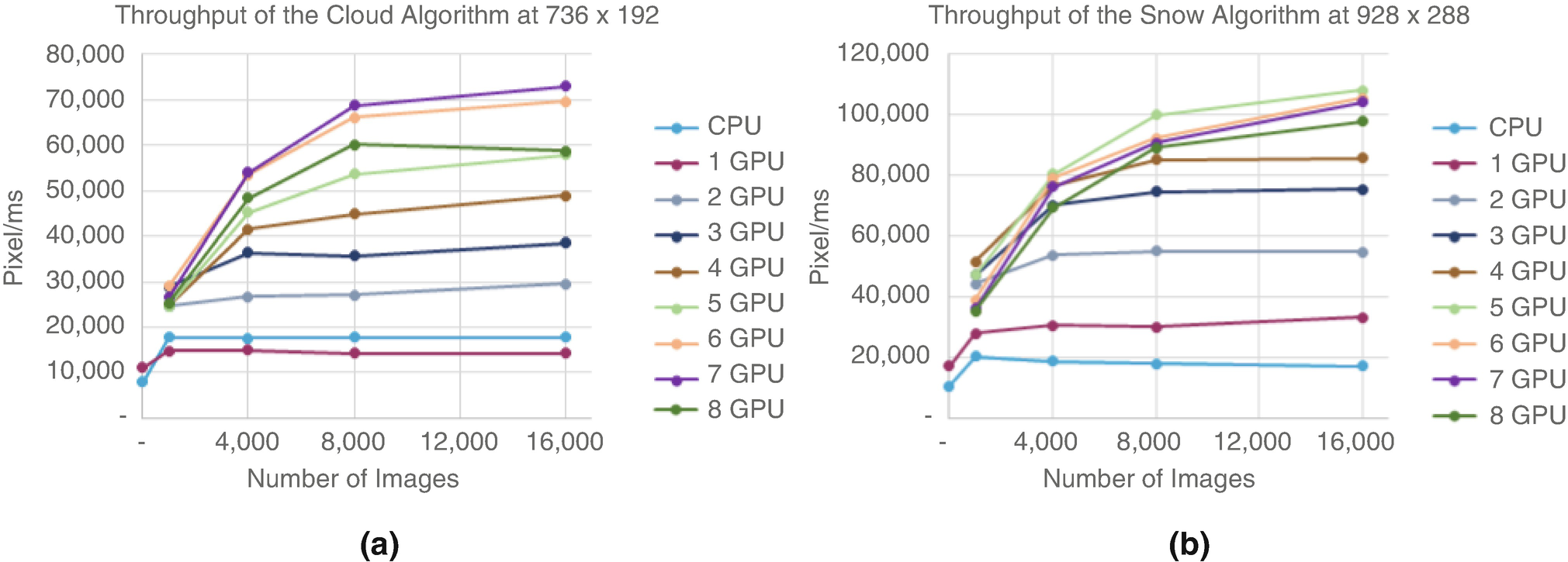 Image Processing Using Multiple GPUs on Webcam Image Streams