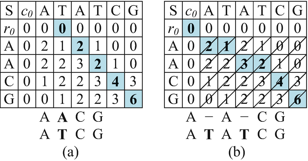 A GPU-Based Smith-Waterman Approach for Genome Editing