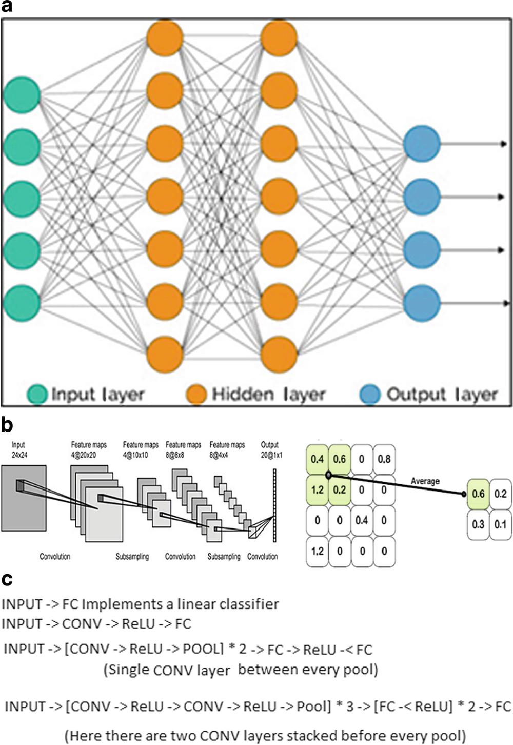 Image Classification Using TensorFlow | SpringerLink