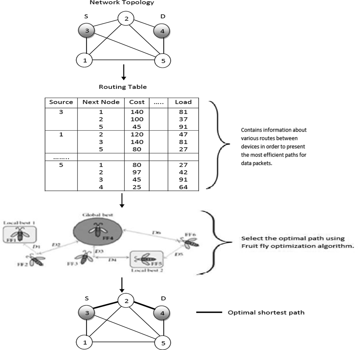 Optimal Shortest Path in Mobile Ad-Hoc Network Based on