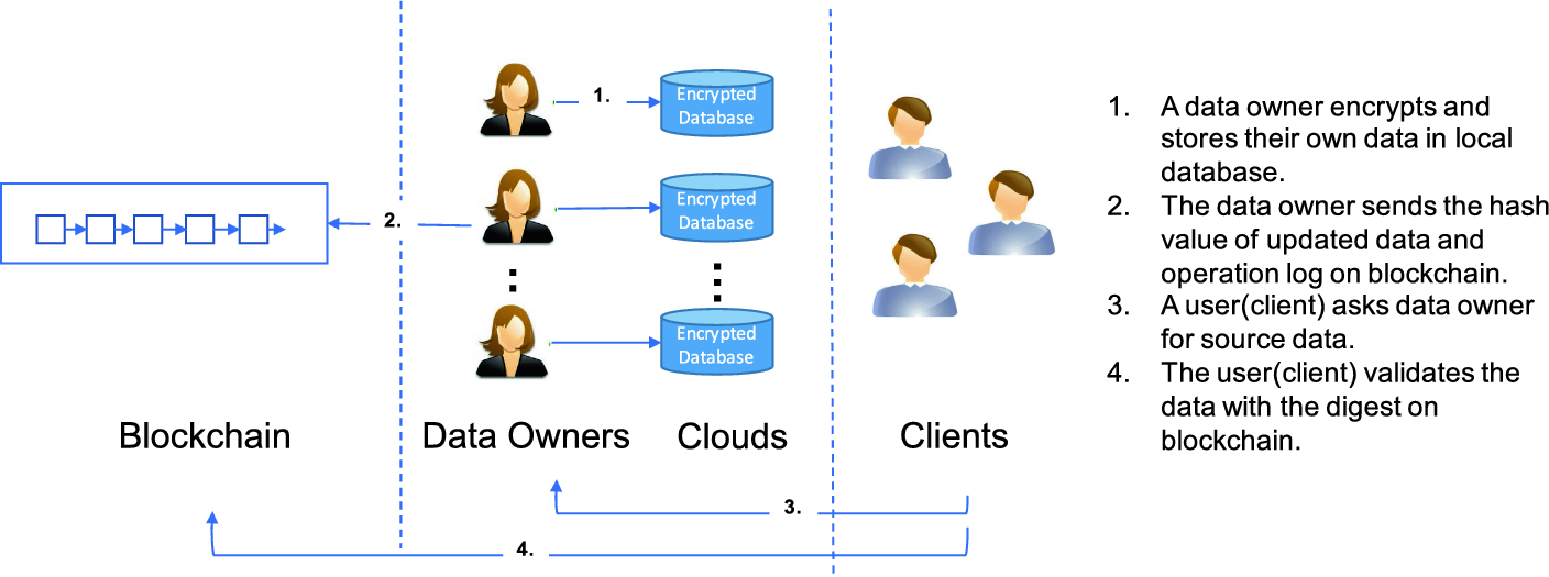 An Encrypted Database with Enforced Access Control and