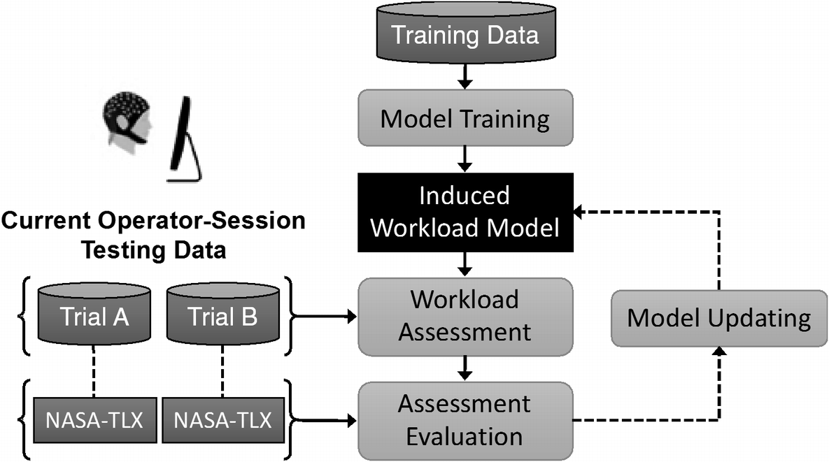 Assessing Workload in Human-Machine Teams from