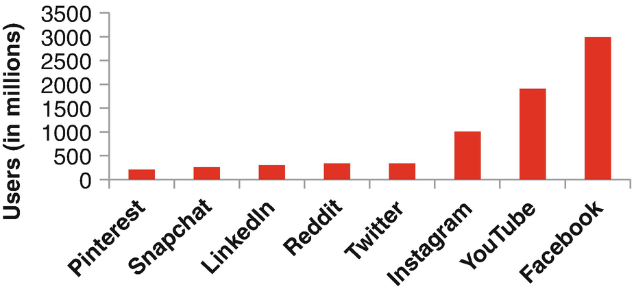 Social Media: Changing the Human Experience | SpringerLink