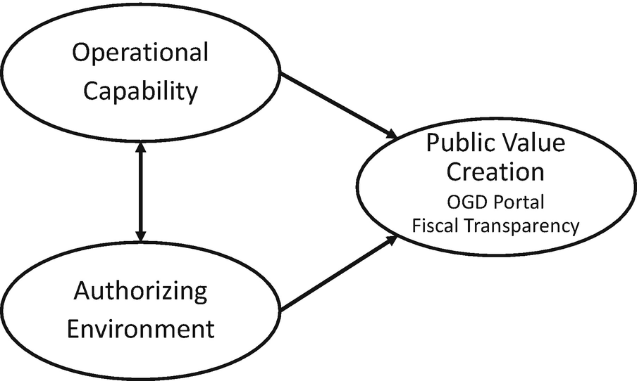 Online Fiscal Transparency of US State Governments: An
