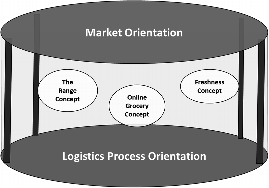 Developing a Profitable Online Grocery Logistics Business