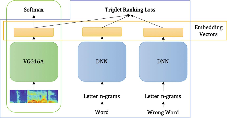 End-to-End Speech Recognition | SpringerLink