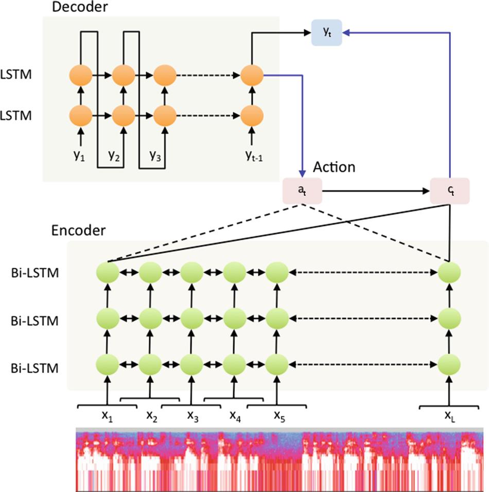 Deep Reinforcement Learning for Text and Speech | SpringerLink