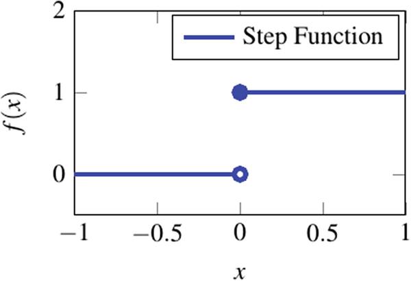 Basics of Deep Learning   SpringerLink