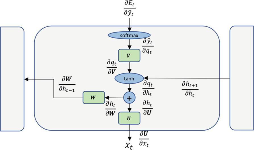 Recurrent Neural Networks   SpringerLink