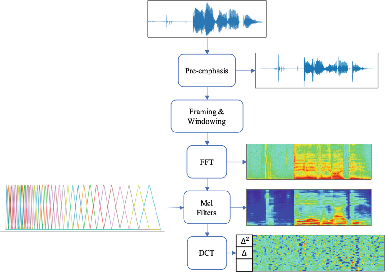 Automatic Speech Recognition | SpringerLink