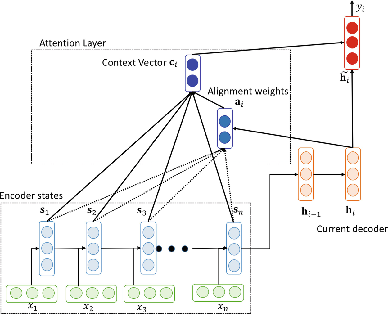 Attention and Memory Augmented Networks | SpringerLink