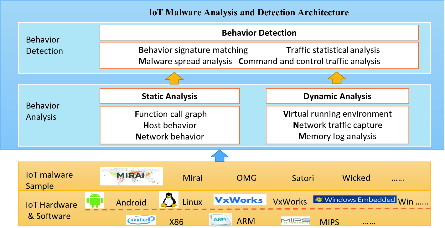 An Integrated Architecture for IoT Malware Analysis and