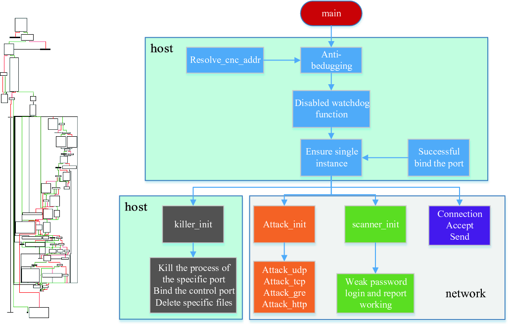 An Integrated Architecture for IoT Malware Analysis and Detection