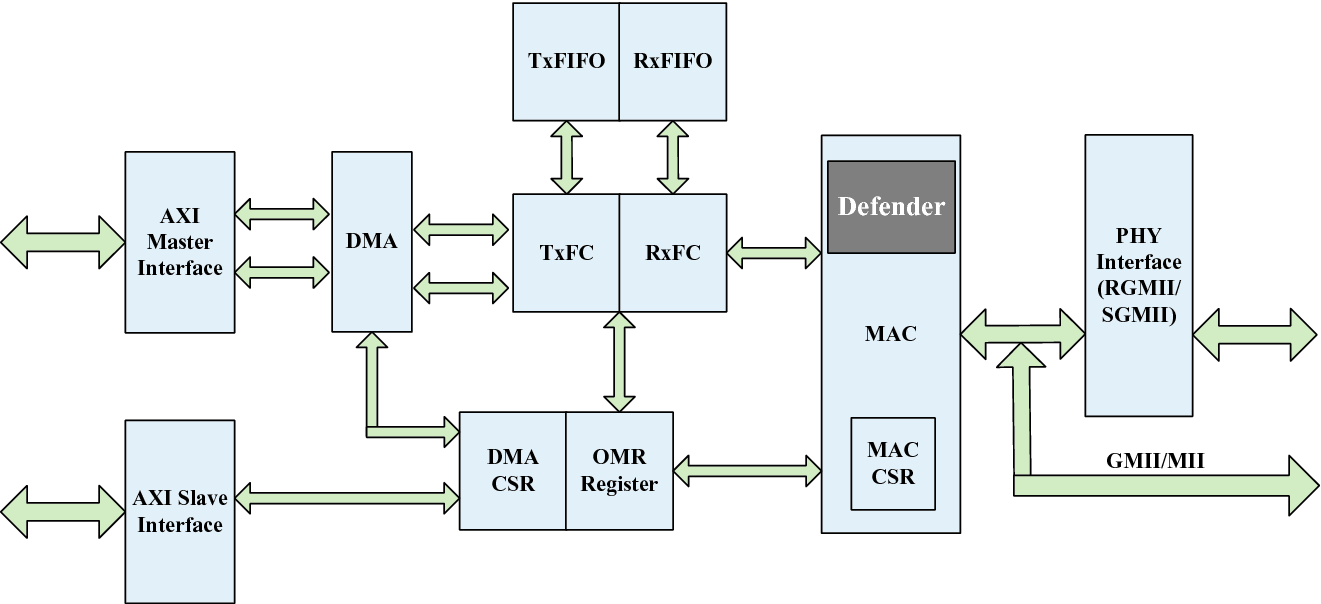 An Implementation of NIC Controller Integrated with Security