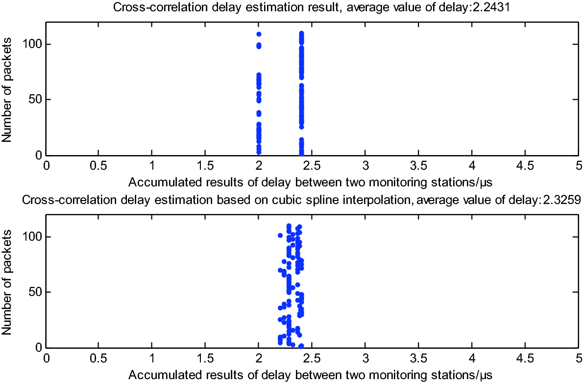 TDOA Time Delay Estimation Algorithm Based on Cubic Spline