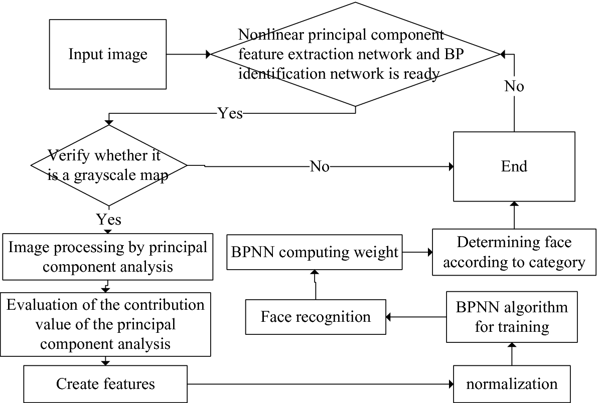 Face Recognition Algorithm Based on Nonlinear Principal Component