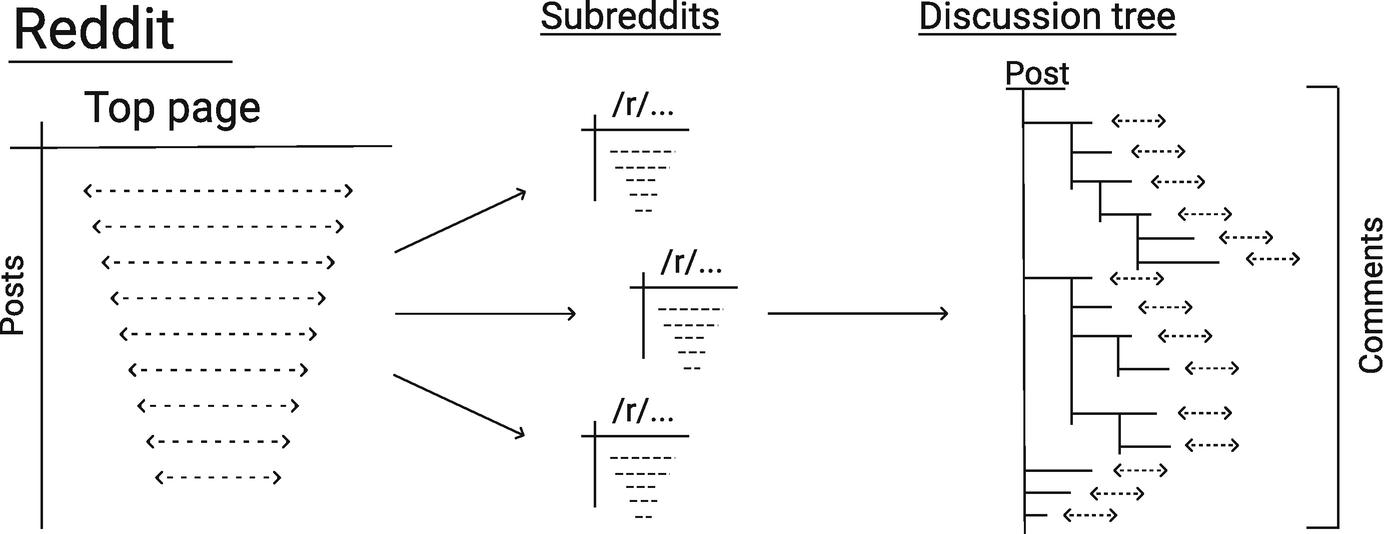 The Anatomy of Reddit: An Overview of Academic Research