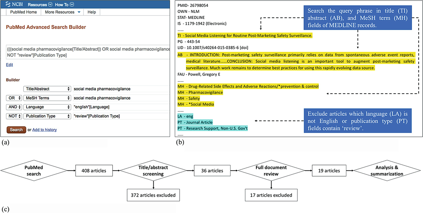 A Literature Review of Social Media-Based Data Mining for