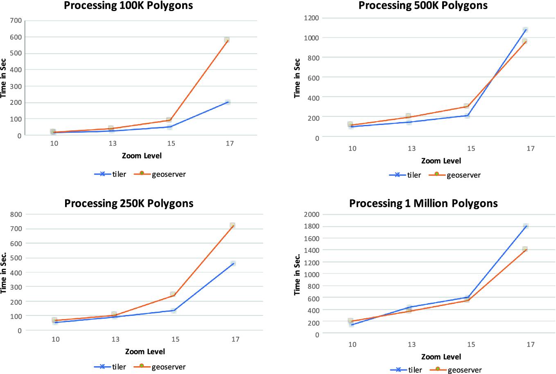 Web-Based Visualization of Big Geospatial Vector Data | SpringerLink