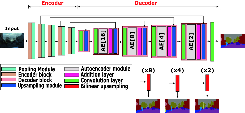 Multi-scale Autoencoders in Autoencoder for Semantic Image