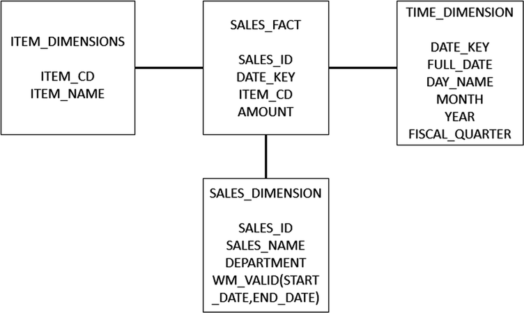 Slowly Changing Dimension Handling in Data Warehouses Using