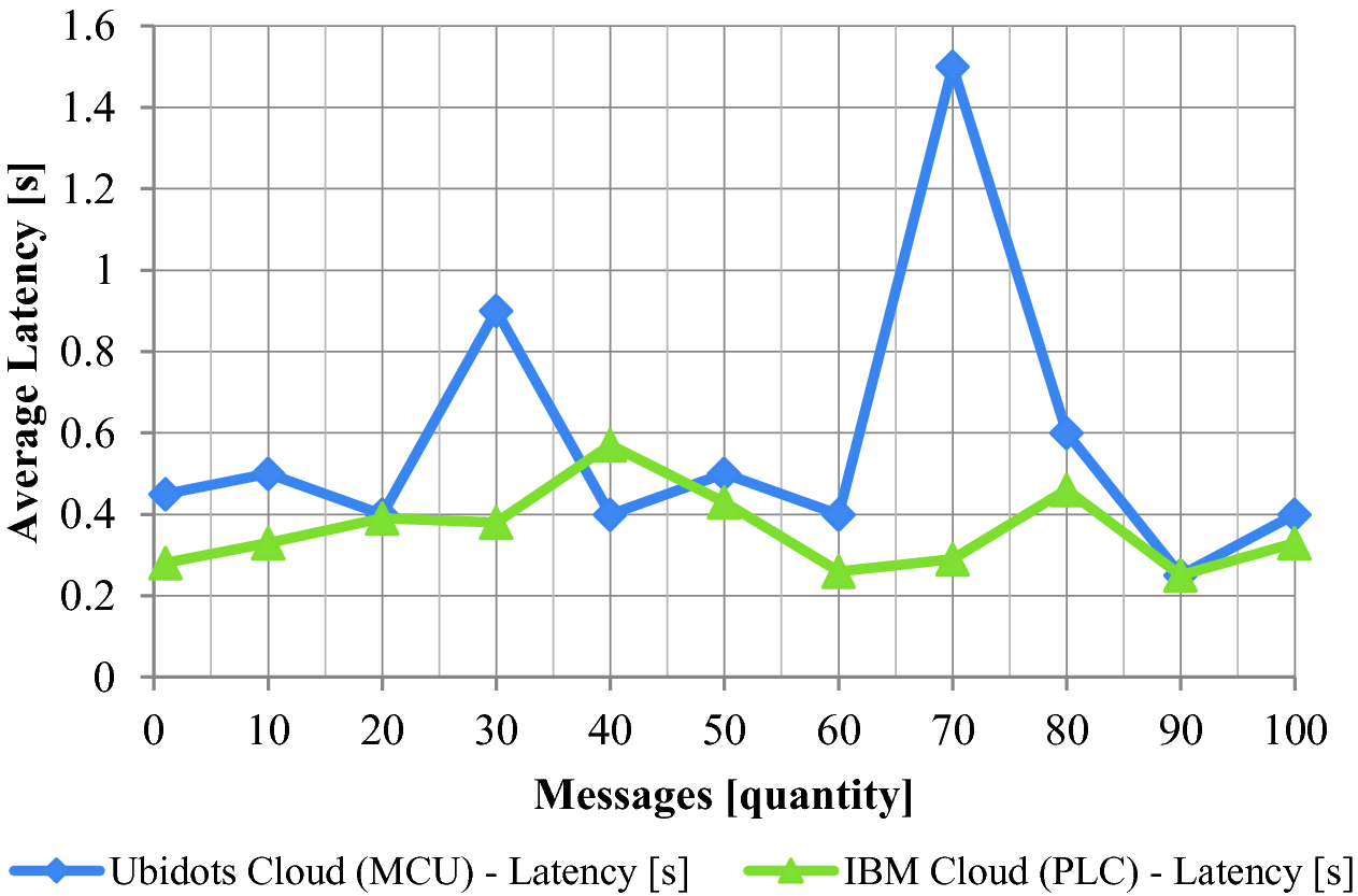 Comparing of Transfer Process Data in PLC and MCU Based on