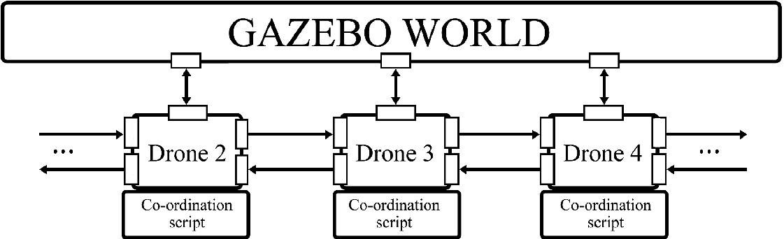 ROS/Gazebo Based Simulation of Co-operative UAVs | SpringerLink